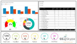 PowerBi reporting in Teams with CC4Teams